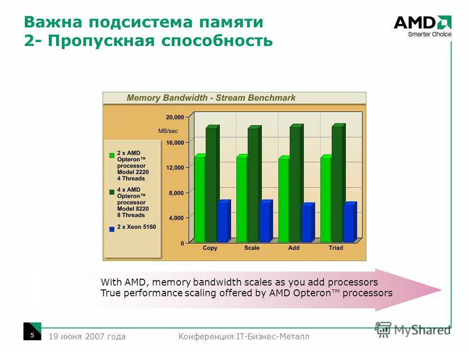 Конференция IT-Бизнес-Металл 5 19 июня 2007 года Важна подсистема памяти 2- Пропускная способность With AMD, memory bandwidth scales as you add processors True performance scaling offered by AMD Opteron processors
