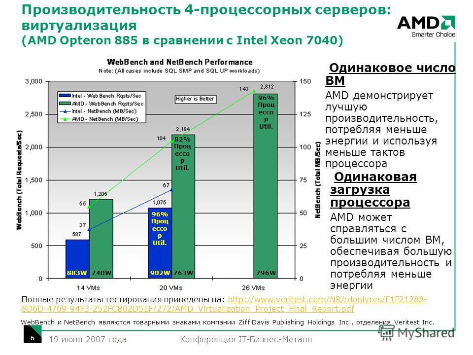 Конференция IT-Бизнес-Металл 6 19 июня 2007 года Производительность 4-процессорных серверов: виртуализация (AMD Opteron 885 в сравнении с Intel Xeon 7040) 740W883W902W763W796W 96% Проц ессо р Util. 82% Проц ессо р Util. Одинаковое число ВМ AMD демонс