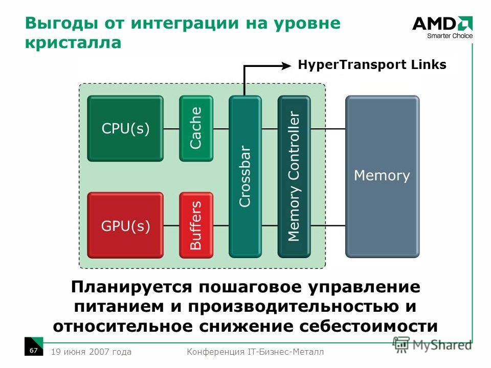 Конференция IT-Бизнес-Металл 67 19 июня 2007 года Планируется пошаговое управление питанием и производительностью и относительное снижение себестоимости HyperTransport Links Выгоды от интеграции на уровне кристалла