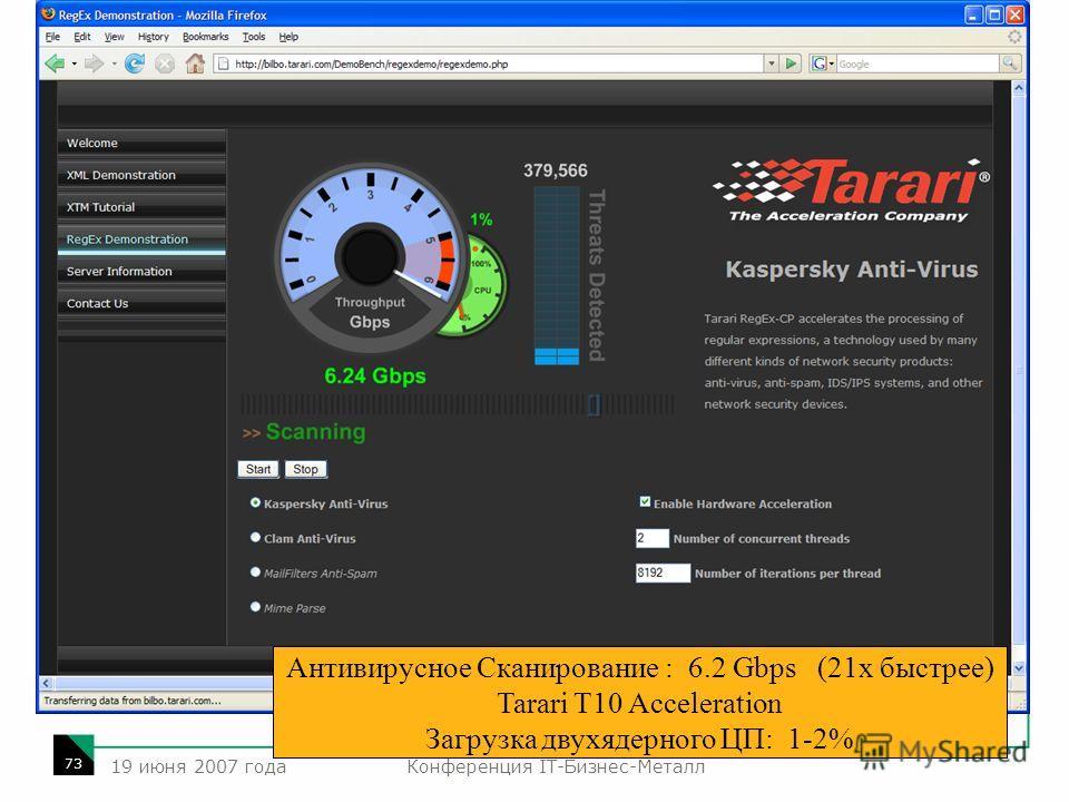 Конференция IT-Бизнес-Металл 73 19 июня 2007 года Антивирусное Сканирование : 6.2 Gbps (21х быстрее) Tarari T10 Acceleration Загрузка двухядерного ЦП: 1-2%