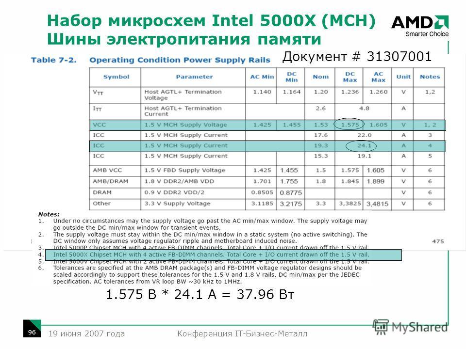 Конференция IT-Бизнес-Металл 96 19 июня 2007 года Набор микросхем Intel 5000X (MCH) Шины электропитания памяти 1.575 В * 24.1 А = 37.96 Вт Документ # 31307001