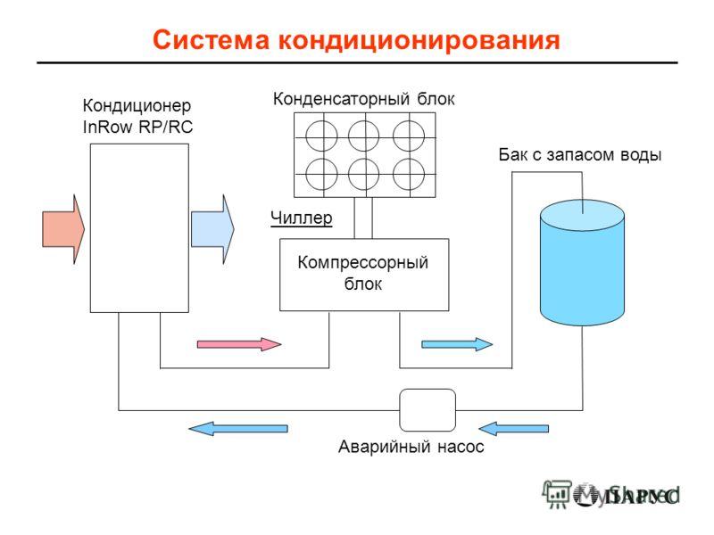 Система кондиционирования Кондиционер InRow RP/RC Конденсаторный блок Компрессорный блок Чиллер Аварийный насос Бак с запасом воды
