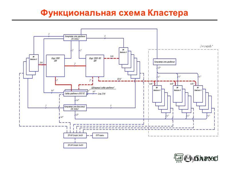 Функциональная схема Кластера