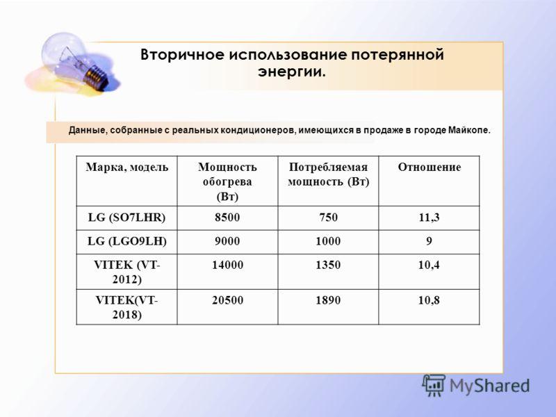 Вторичное использование потерянной энергии. Марка, модельМощность обогрева (Вт) Потребляемая мощность (Вт) Отношение LG (SO7LHR)850075011,3 LG (LGO9LH)900010009 VITEK (VT- 2012) 14000135010,4 VITEK(VT- 2018) 20500189010,8 Данные, собранные с реальных