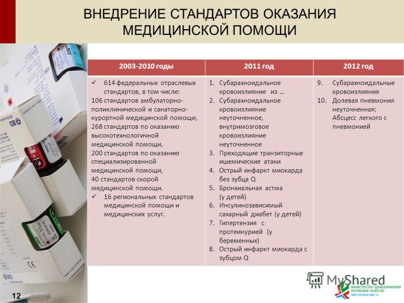 ВНЕДРЕНИЕ СТАНДАРТОВ ОКАЗАНИЯ МЕДИЦИНСКОЙ ПОМОЩИ 12 2003-2010 годы2011 год2012 год 614 федеральных отраслевых стандартов, в том числе: 106 стандартов амбулаторно- поликлинической и санаторно- курортной медицинской помощи, 268 стандартов по оказанию в
