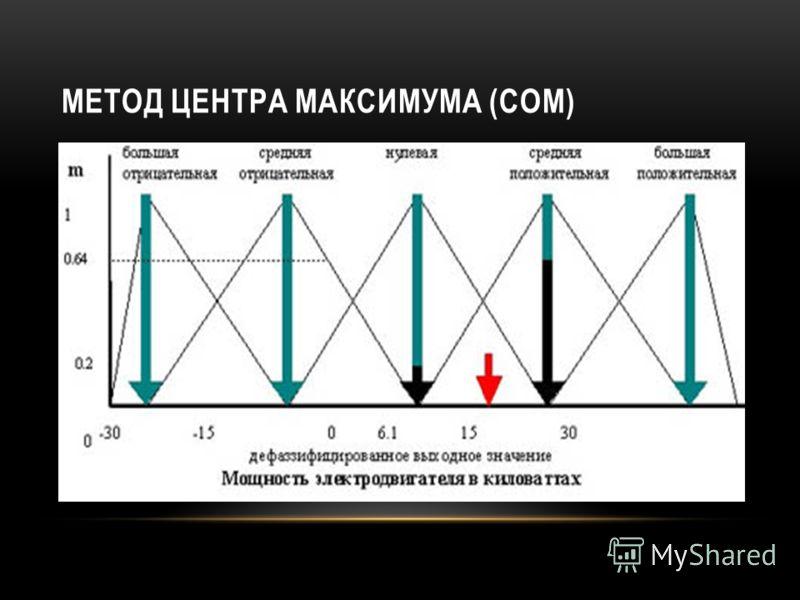 МЕТОД ЦЕНТРА МАКСИМУМА (СОМ)