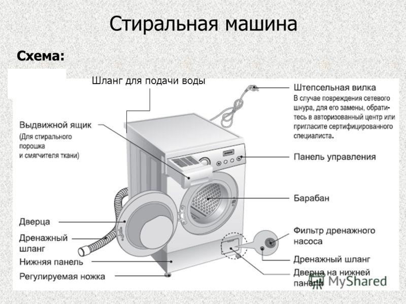 Стиральная машина Схема: Шланг для подачи воды