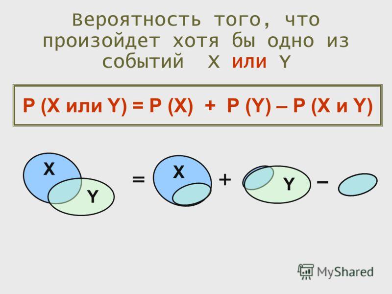 Вероятность того, что произойдет хотя бы одно из событий X или Y P (X или Y) = P (X) + P (Y) – P (X и Y) X Y X Y =+ –