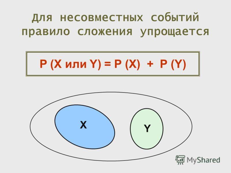 Для несовместных событий правило сложения упрощается P (X или Y) = P (X) + P (Y) X Y