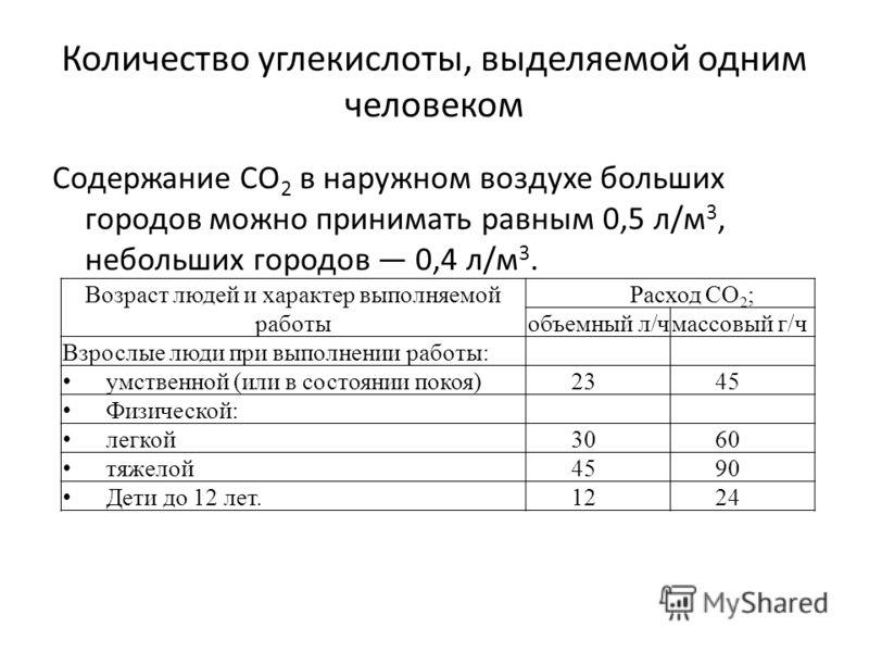 Количество углекислоты, выделяемой одним человеком Содержание СО 2 в наружном воздухе больших городов можно принимать равным 0,5 л/м 3, небольших городов 0,4 л/м 3. Возраст людей и характер выполняемой работы Расход СО 2 ; объемный л/чмассовый г/ч Вз