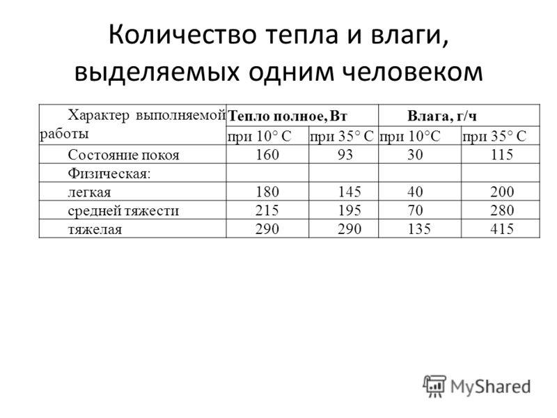 Количество тепла и влаги, выделяемых одним человеком Характер выполняемой работы Тепло полное, ВтВлага, г/ч при 10° Спри 35° Спри 10°Спри 35° С Состояние покоя1609330115 Физическая: легкая18014540200 средней тяжести21519570280 тяжелая290 135415