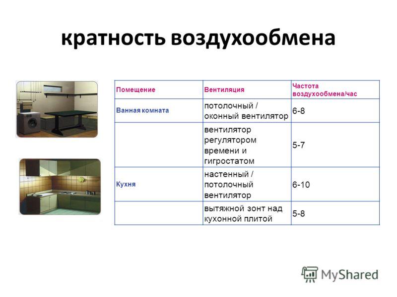 кратность воздухообмена ПомещениеВентиляция Частота воздухообмена/час Ванная комната потолочный / оконный вентилятор 6-8 вентилятор регулятором времени и гигростатом 5-7 Кухня настенный / потолочный вентилятор 6-10 вытяжной зонт над кухонной плитой 5