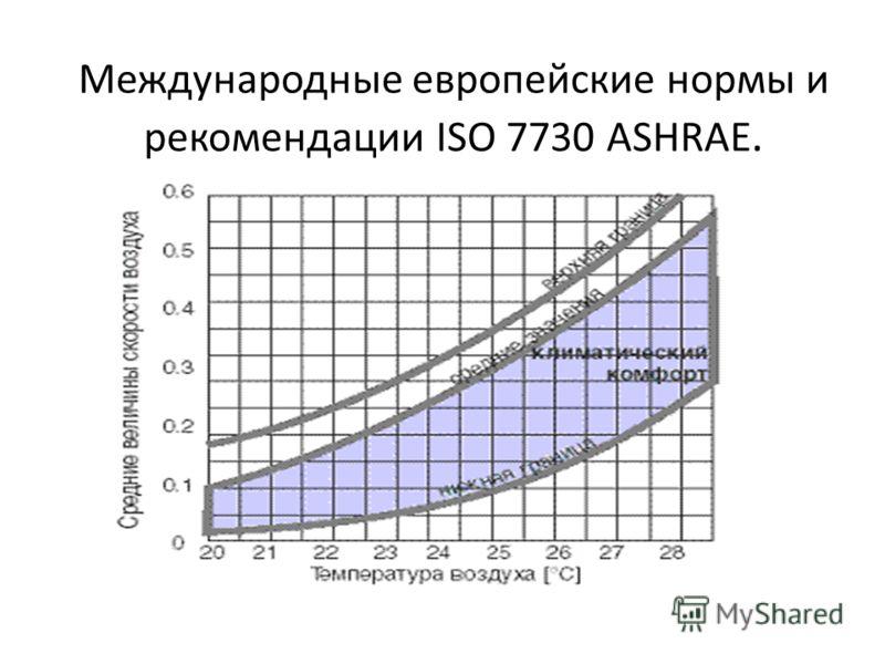 Международные европейские нормы и рекомендации ISO 7730 ASHRAE.