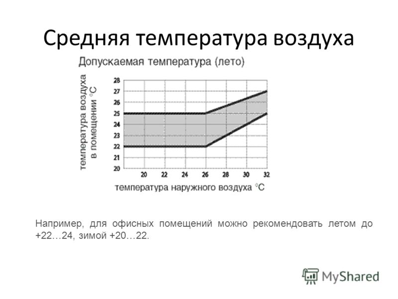 Средняя температура воздуха Например, для офисных помещений можно рекомендовать летом до +22…24, зимой +20…22.