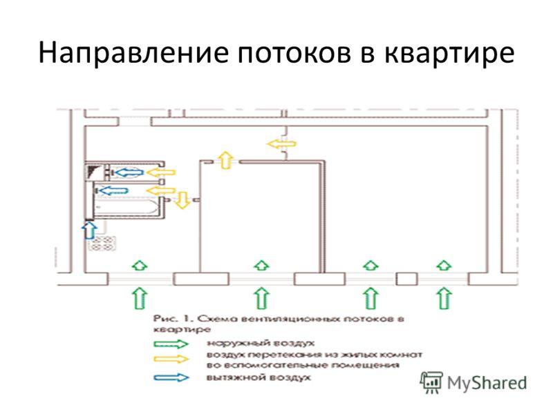 Направление потоков в квартире