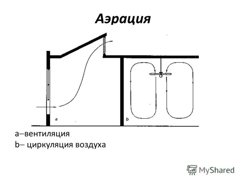 а вентиляция b циркуляция воздуха