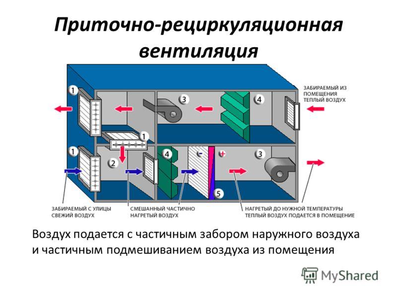 Приточно-рециркуляционная вентиляция Воздух подается с частичным забором наружного воздуха и частичным подмешиванием воздуха из помещения