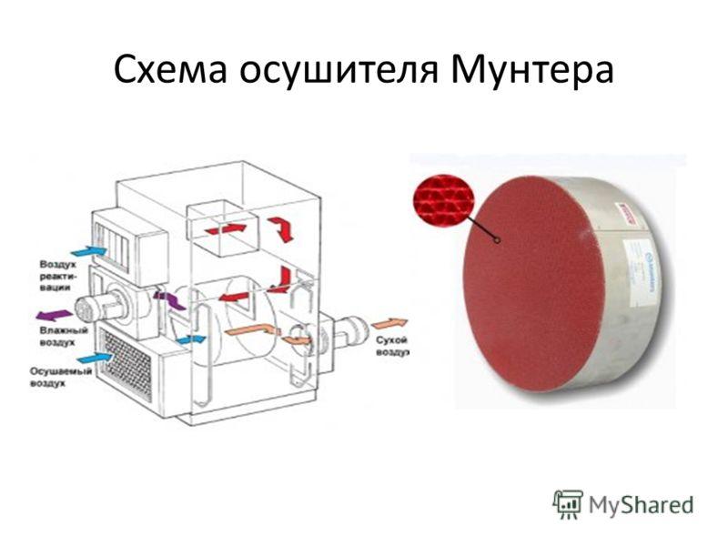 Схема осушителя Мунтера