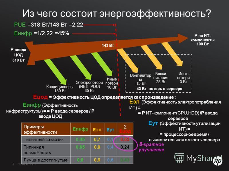 13Ноябрь 2010 © HP13 Из чего состоит энергоэффективность? Вентилятор ы 15 Вт Блоки питания 25 Вт Иные потери 3 Вт Иные потери 10 Вт Электропотери (ИБП, PDU) 35 Вт Кондиционеры 130 Вт 43 Вт потерь в сервере P на ИТ- компоненты 100 Вт P ввода ЦОД 318 В