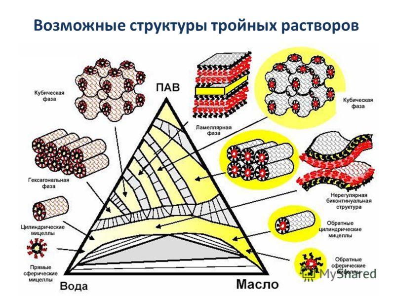 Возможные структуры тройных растворов
