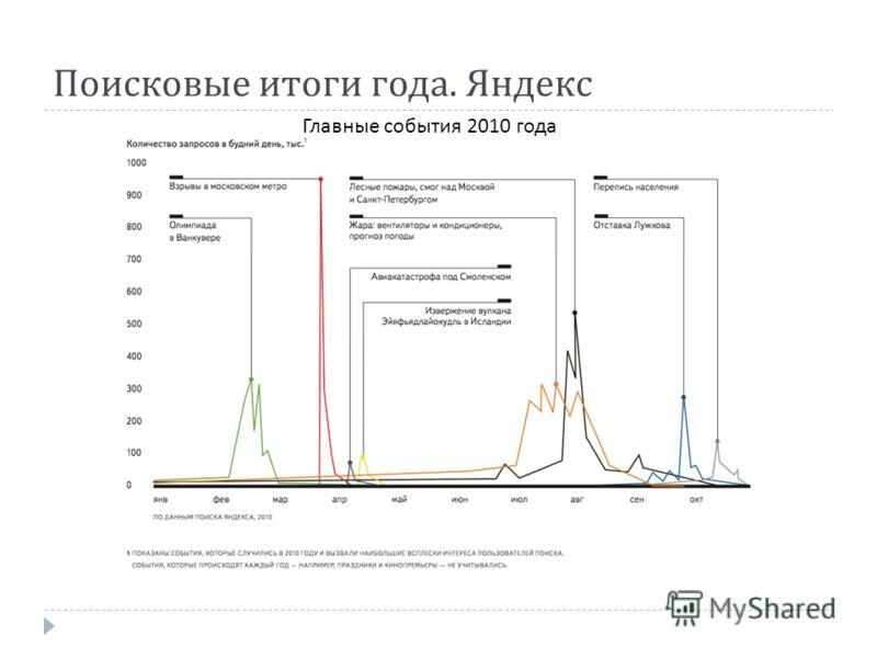 Поисковые итоги года. Яндекс Главные события 2010 года