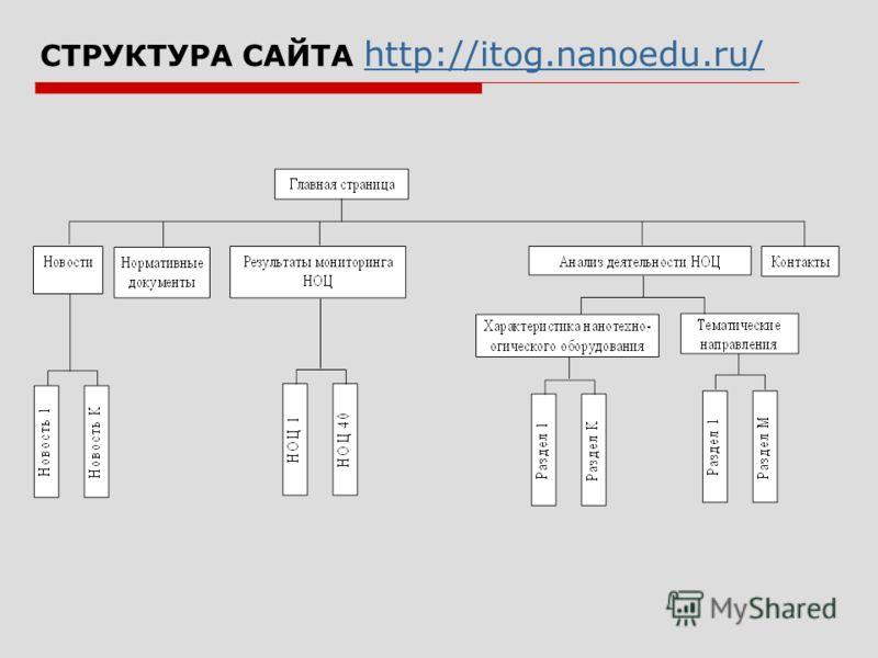 СТРУКТУРА САЙТА http://itog.nanoedu.ru/ http://itog.nanoedu.ru/