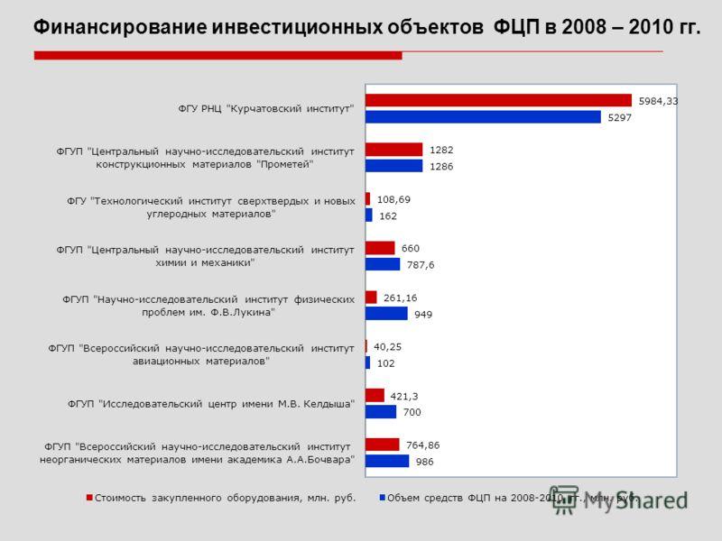 Финансирование инвестиционных объектов ФЦП в 2008 – 2010 гг.