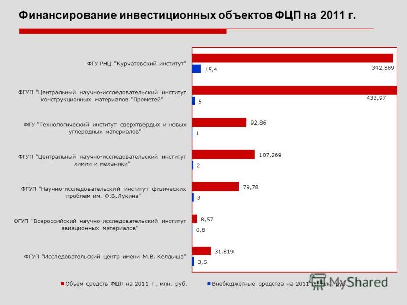 Финансирование инвестиционных объектов ФЦП на 2011 г.