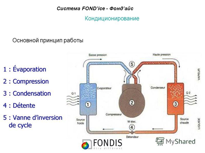 Кондиционирование Основной принцип работы Система FONDice - Фондайс