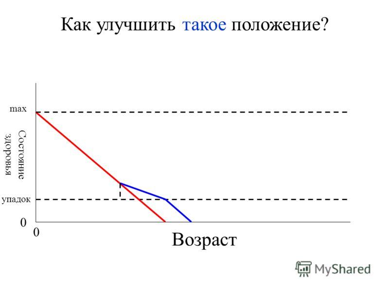 Возраст Состояние здоровья 0 0 max упадок Как улучшить такое положение?