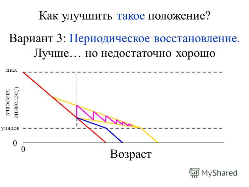 Возраст Состояние здоровья 0 0 max упадок Как улучшить такое положение? Вариант 3: Периодическое восстановление. Лучше… но недостаточно хорошо