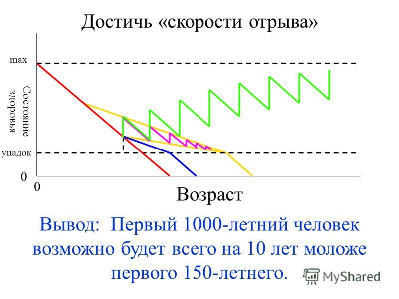 Достичь «скорости отрыва» Вывод: Первый 1000-летний человек возможно будет всего на 10 лет моложе первого 150-летнего. Возраст 0 0 max упадок Состояние здоровья
