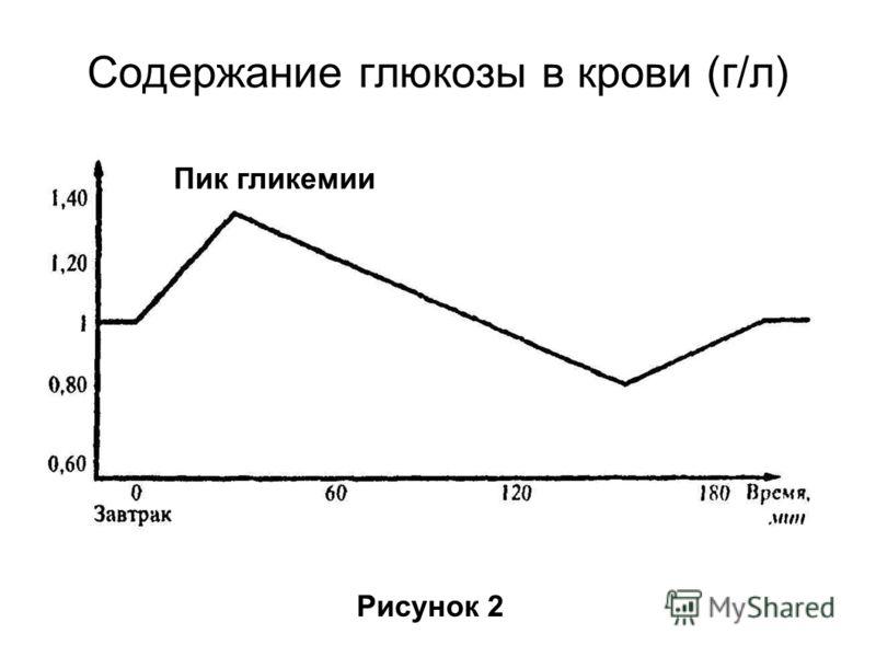 Содержание глюкозы в крови (г/л) Рисунок 2 Пик гликемии
