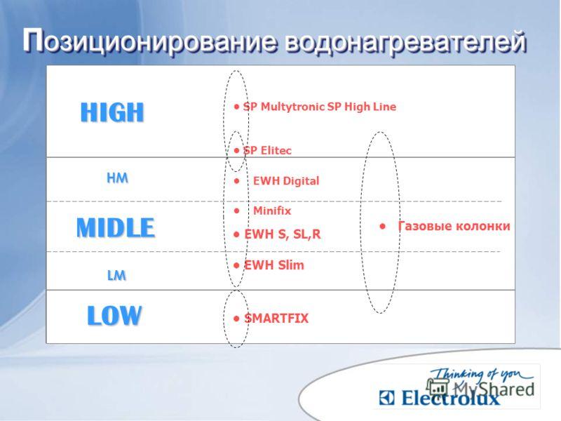 П озиционирование водонагревателей П озиционирование водонагревателей EWH Slim LOW HIGH MIDLE HM LM SP Multytronic SP High Line Minifix SP Elitec Газовые колонки EWH Digital SMARTFIX EWH S, SL,R