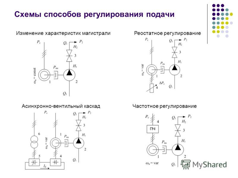 Схемы способов регулирования подачи Изменение характеристик магистралиРеостатное регулирование Асинхронно-вентильный каскад Частотное регулирование
