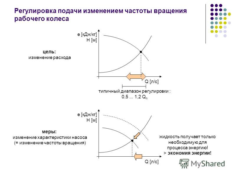 Регулировка подачи изменением частоты вращения рабочего колеса e [кДж/кг] H [м] Q [л/с] цель: изменение расхода e [кДж/кг] H [м] Q [л/с] меры: изменение характеристики насоса (= изменение частоты вращения) жидкость получает только необходимую для про