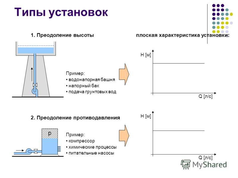 Типы установок H [м] Q [л/с] H [м] Q [л/с] 1. Преодоление высоты 2. Преодоление противодавления плоская характеристика установки: p Пример: водонапорная башня напорный бак подача грунтовых вод Пример: компрессор химические процессы питательные насосы