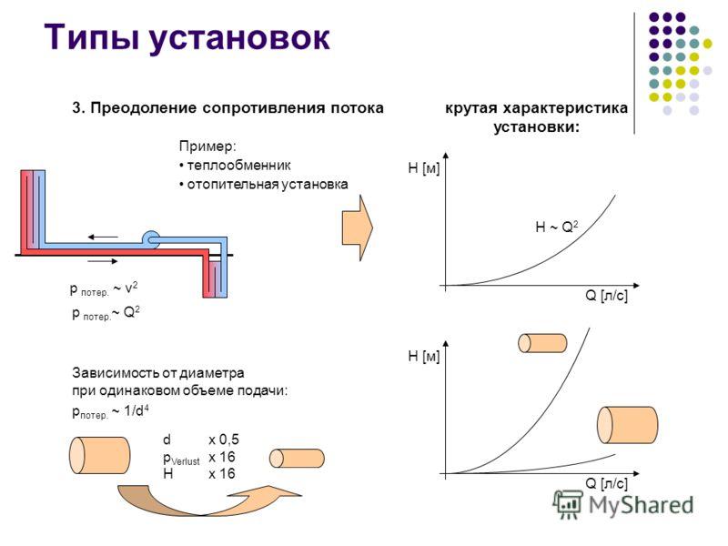 Типы установок H [м] Q [л/с] H [м] Q [л/с] крутая характеристика установки: p потер. ~ 1/d 4 Зависимость от диаметра при одинаковом объеме подачи: 3. Преодоление сопротивления потока Пример: теплообменник отопительная установка p потер. ~ Q 2 p потер