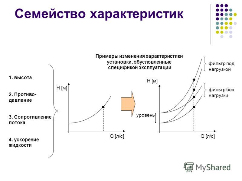 Семейство характеристик H [м] Q [л/с] 1. высота 2. Противо- давление 3. Сопротивление потока 4. ускорение жидкости Q [л/с] уровень Примеры изменения характеристики установки, обусловленные спецификой эксплуатации фильтр без нагрузки фильтр под нагруз