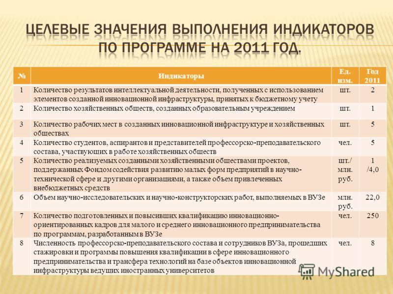 Индикаторы Ед. изм. Год 2011 1Количество результатов интеллектуальной деятельности, полученных с использованием элементов созданной инновационной инфраструктуры, принятых к бюджетному учету шт.2 2Количество хозяйственных обществ, созданных образовате