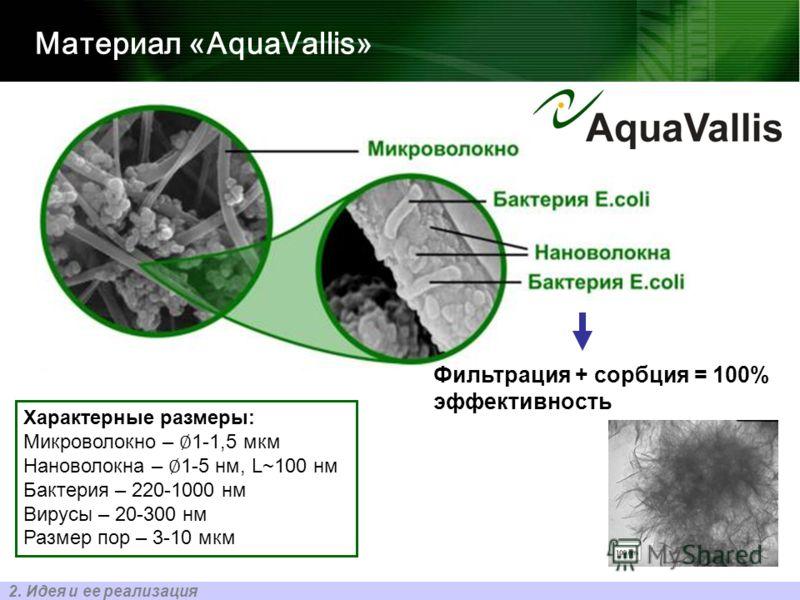 Материал «AquaVallis» Фильтрация + сорбция = 100% эффективность 2. Идея и ее реализация Характерные размеры: Микроволокно – 1-1,5 мкм Нановолокна – 1-5 нм, L~100 нм Бактерия – 220-1000 нм Вирусы – 20-300 нм Размер пор – 3-10 мкм