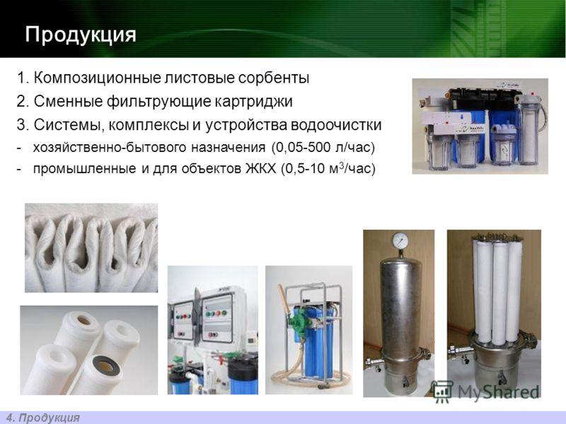 1. Композиционные листовые сорбенты 2. Сменные фильтрующие картриджи 3. Системы, комплексы и устройства водоочистки -хозяйственно-бытового назначения (0,05-500 л/час) -промышленные и для объектов ЖКХ (0,5-10 м 3 /час) Продукция 4. Продукция