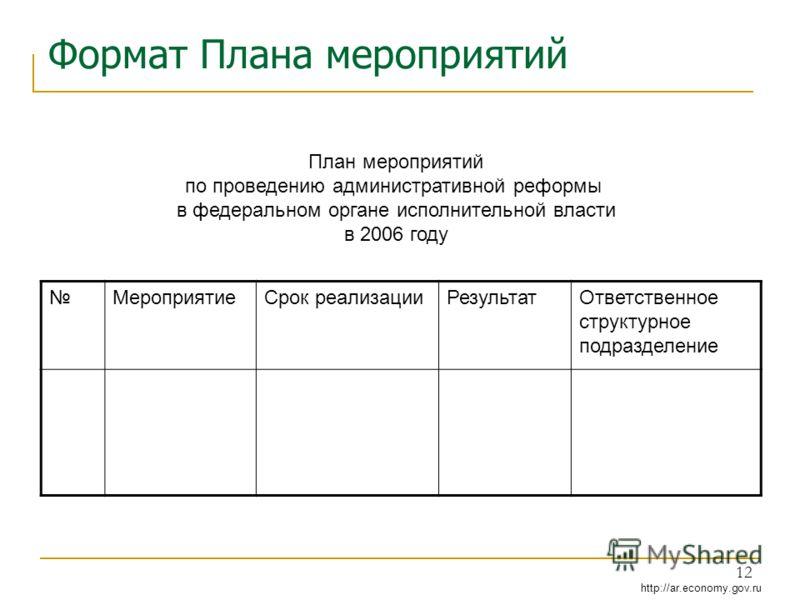 http://ar.economy.gov.ru 12 Формат Плана мероприятий МероприятиеСрок реализацииРезультатОтветственное структурное подразделение План мероприятий по проведению административной реформы в федеральном органе исполнительной власти в 2006 году