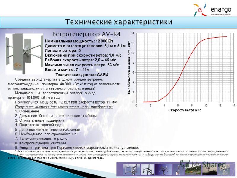 Технические данные AV-R4 Средний выход энергии в одном средне ветреном местонахождение примерно 40.000 кВт ч* в год (в зависимости от местонахождения и ветреного распределения) Максимальный теоретический годовой выход примерно 104.000 кВт ч в год Ном
