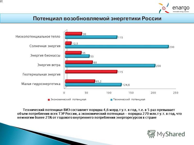 Технический потенциал ВИЭ составляет порядка 4,6 млрд.т у.т. в год, т.е. в 5 раз превышает объем потребления всех ТЭР России, а экономический потенциал - порядка 270 млн.т у.т. в год, что немногим более 25% от годового внутреннего потребления энергор