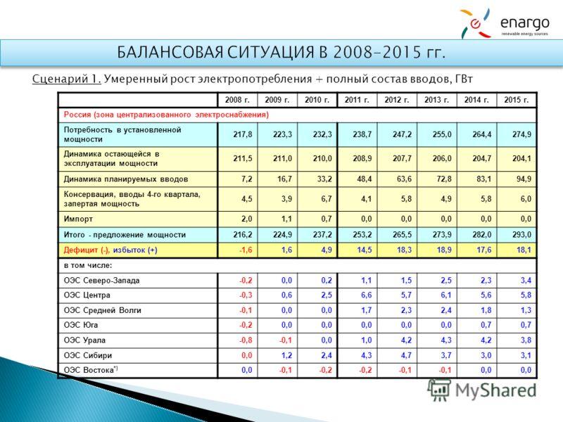 Сценарий 1. Умеренный рост электропотребления + полный состав вводов, ГВт 2008 г.2009 г.2010 г.2011 г.2012 г.2013 г.2014 г.2015 г. Россия (зона централизованного электроснабжения) Потребность в установленной мощности 217,8223,3232,3238,7247,2255,0264