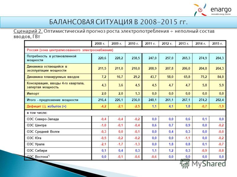 Сценарий 2. Оптимистический прогноз роста электропотребления + неполный состав вводов, ГВт 2008 г.2009 г.2010 г.2011 г.2012 г.2013 г.2014 г.2015 г. Россия (зона централизованного электроснабжения) Потребность в установленной мощности 220,6228,2238,52