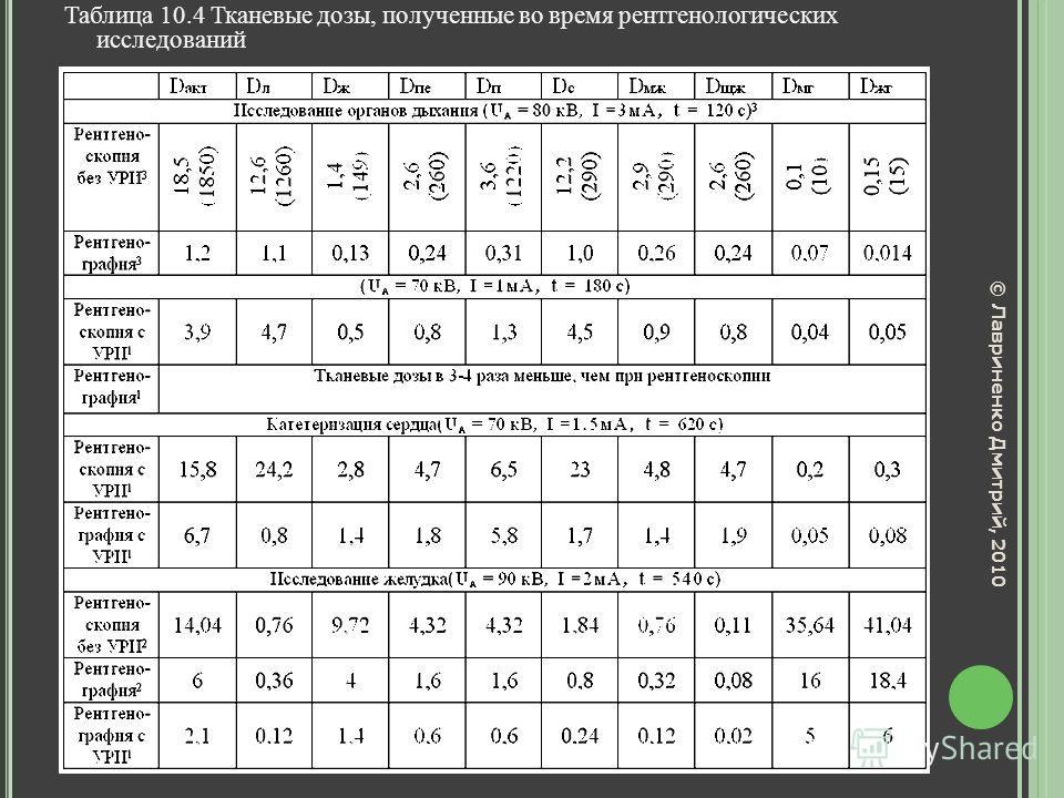 Таблица 10.4 Тканевые дозы, полученные во время рентгенологических исследований к содержанию к содержанию © Лавриненко Дмитрий, 2010