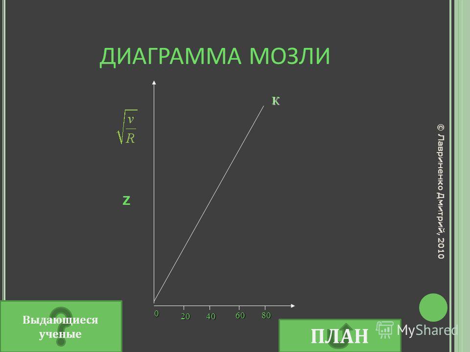 ДИАГРАММА МОЗЛИ 20 40 60 80 К 0 © Лавриненко Дмитрий, 2010 Z Выдающиеся ученые ПЛАН