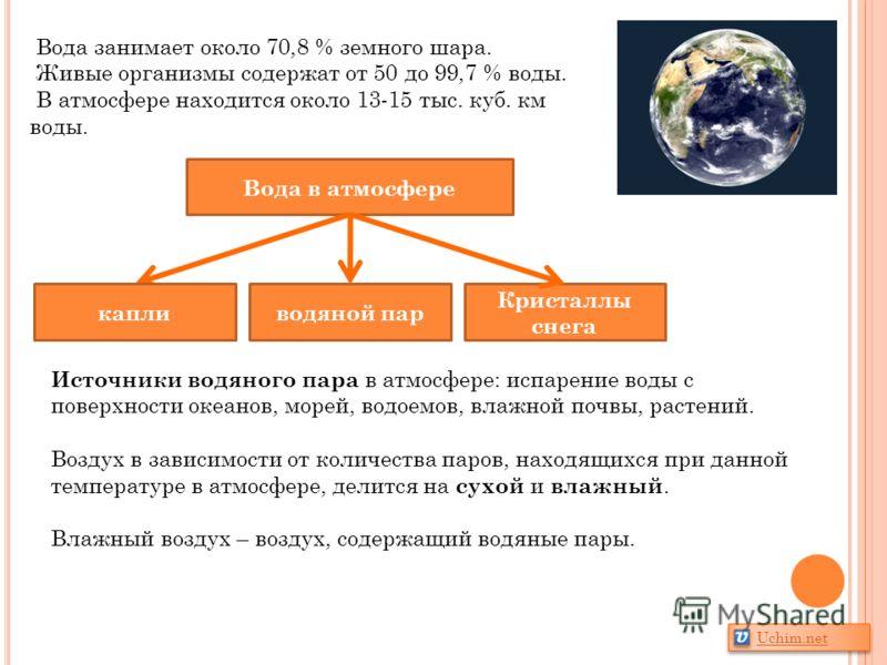 Вода занимает около 70,8 % земного шара. Живые организмы содержат от 50 до 99,7 % воды. В атмосфере находится около 13-15 тыс. куб. км воды. Вода в атмосфере капливодяной пар Кристаллы снега Источники водяного пара в атмосфере: испарение воды с повер